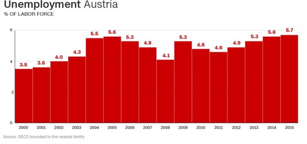2204-06-unemployment-austria