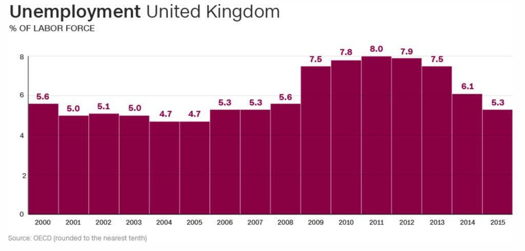 2204-15-unemployment-uk